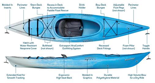 25+ Necky Manitou Sport Kayak Pics - FreePix
